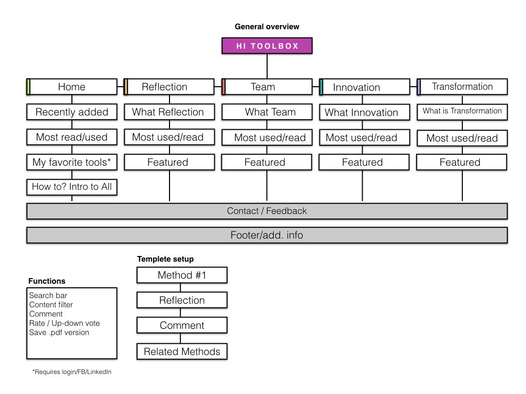 debrief-sitemap